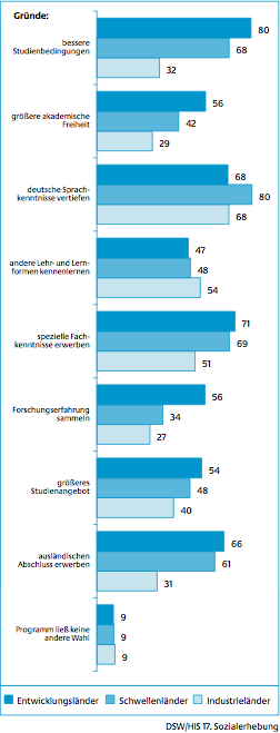 Reasons for foreigners to study in Germany