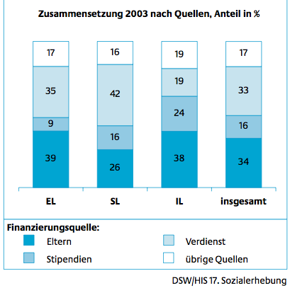 Source of Income for Students in Germany
