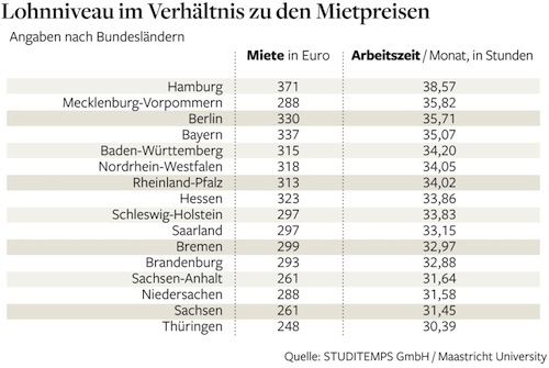 Rent vs Hourly Earning for Students in Germany