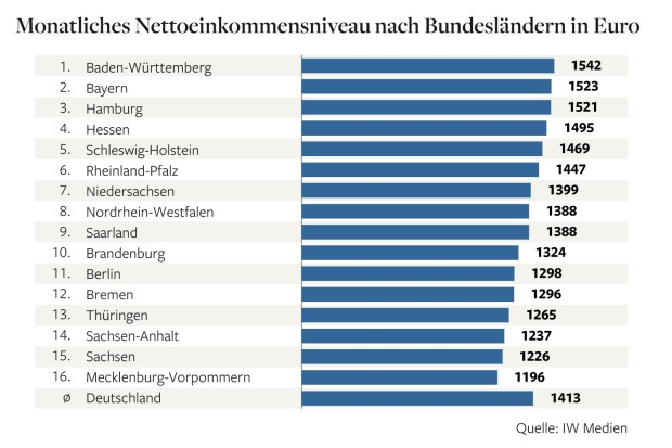 Which City in Germany has the highest income