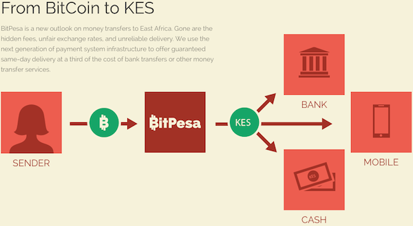 Bitcoin to Kenya Shillings MPesa