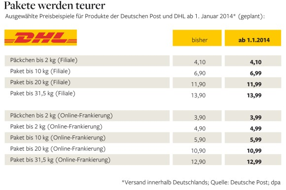 DHL Changes