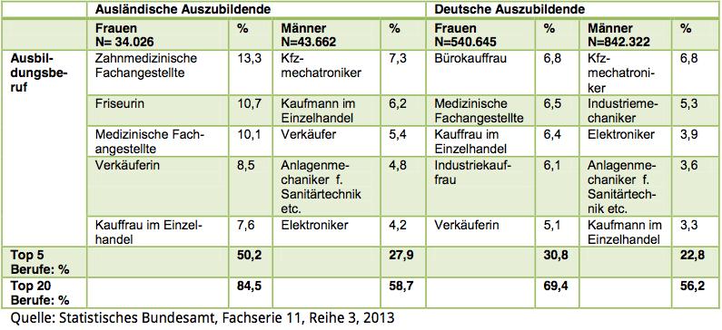 Favourite Ausbildungen in Germany