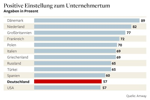 Germans Afraid of Self Employment