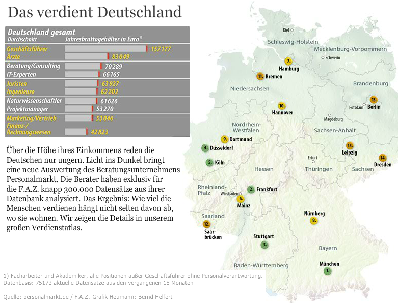 How much do you earn in Germany
