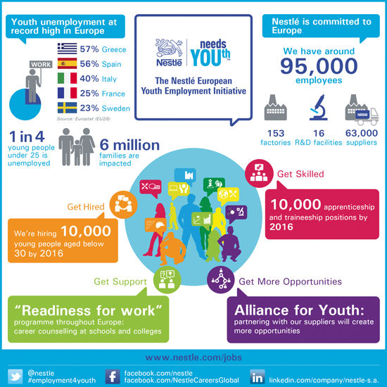 Nestlé Youth Employment Initiative