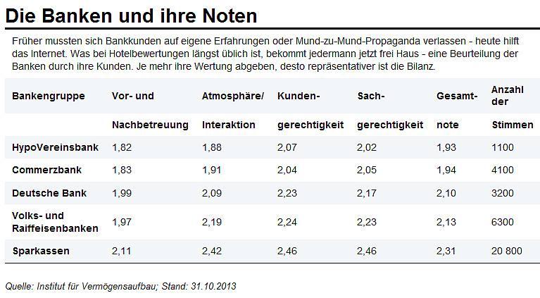 Norwegische Banken In Deutschland