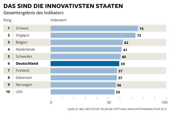 Most Innovative Countries