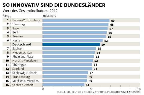 Most Innovative States in Germany