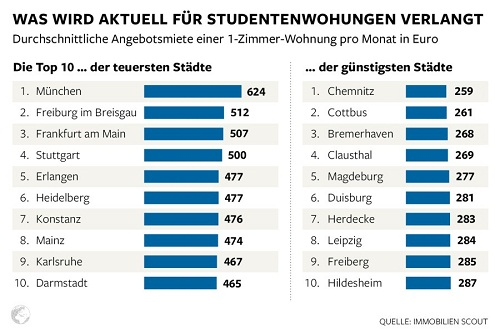 costs students pay for rent in german university towns hostels vs