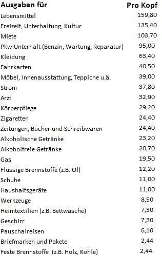 What do Germans Spend Money on