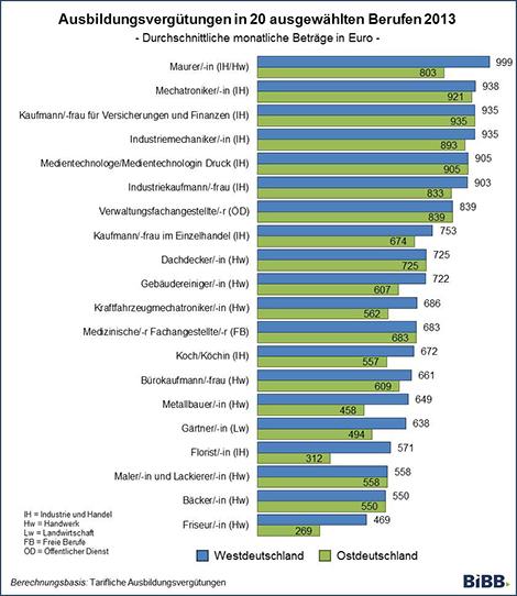 Ausbildung Income