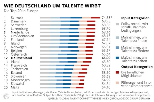 Global Talent Competitiveness Index in Europe