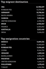 International migration data Top Migration and Emigration Countries