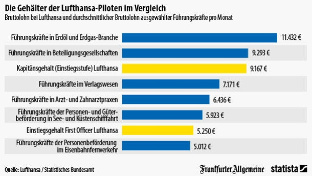Lufthansa pilots income compared to other professions