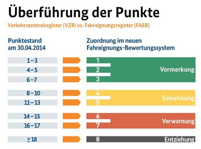 New Flensburg Punkte