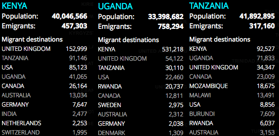 Top Migrant destinations for East Africans