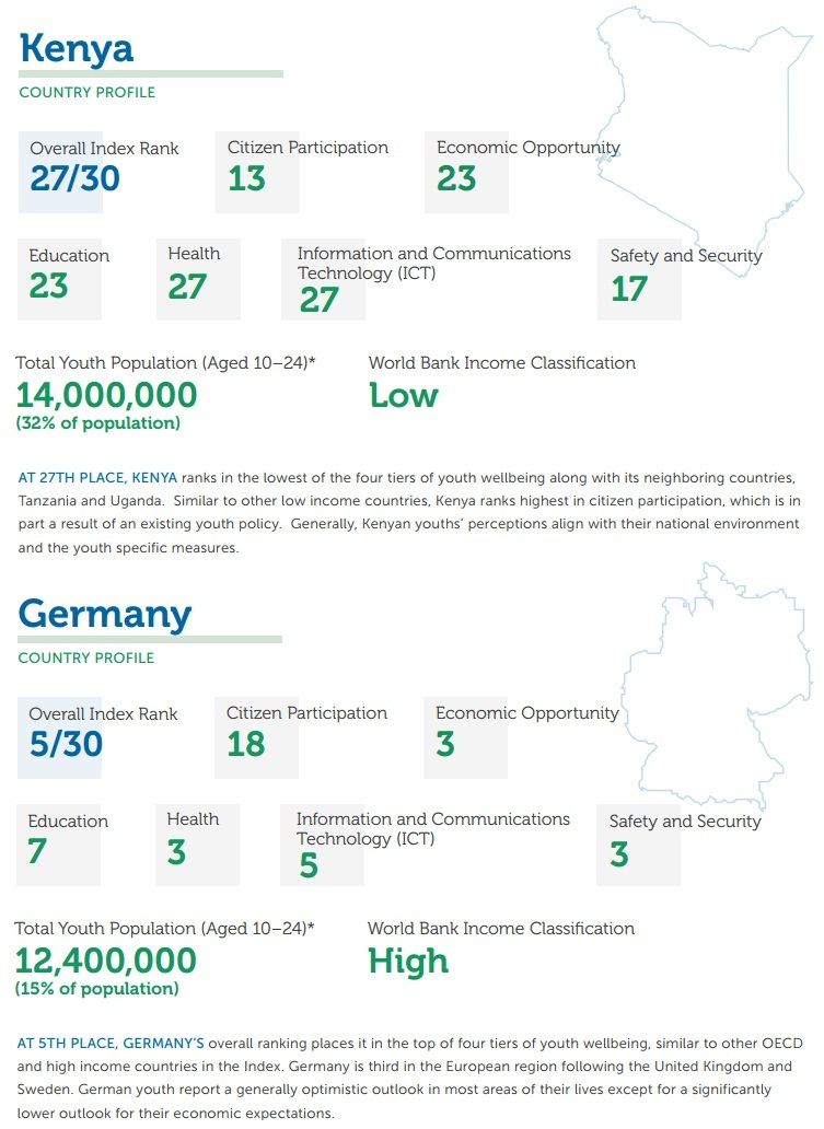 Youth Well Being Index Kenya and Germany