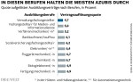 Azubis Lowest Dropout rate