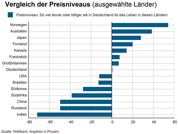 28 cost of living in germany germany cost of living for Top 20 most expensive cities to live in the us