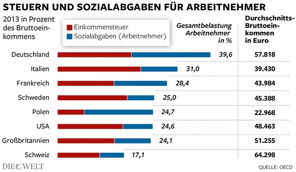 Taxes paid by Employees in Germany