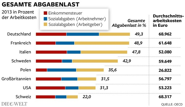 Total Taxes in Germany