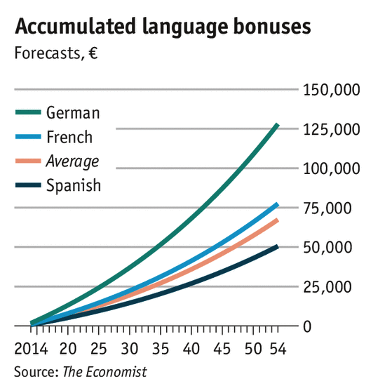 Financial bonus of learning German