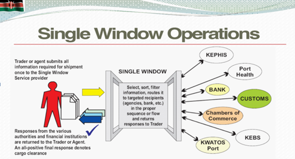 Single Window KenTrade System