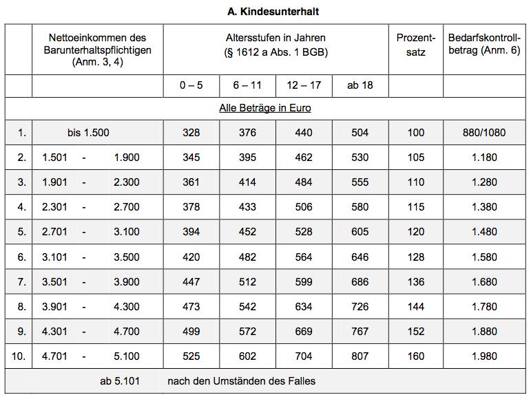 Düsseldorfer Tabelle 1st Child