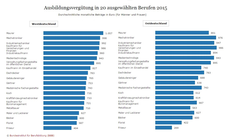 Ausbildung earnings 2015