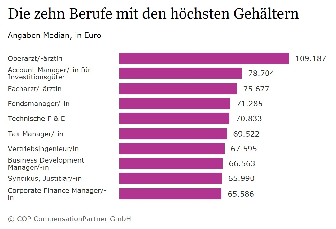 Best Paid Professions in Germany