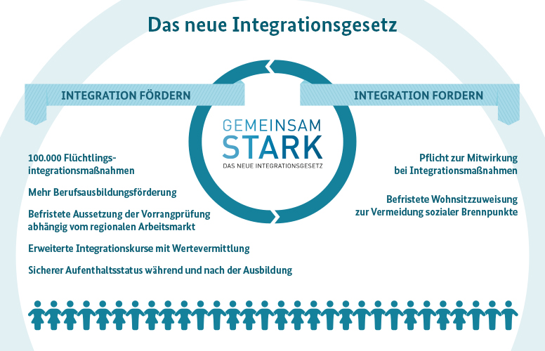 Integrationsgesetz