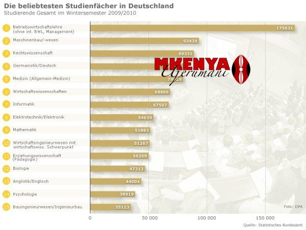 Hochschulstatistik Wintersemester 2009/2010