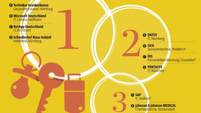 Best Employers Germany 2013