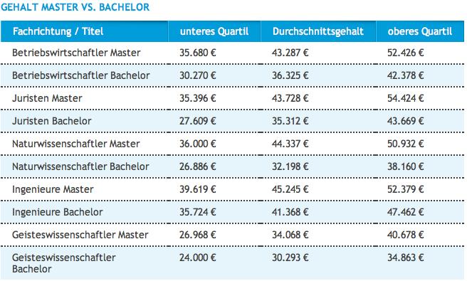 Master vs Bachelor