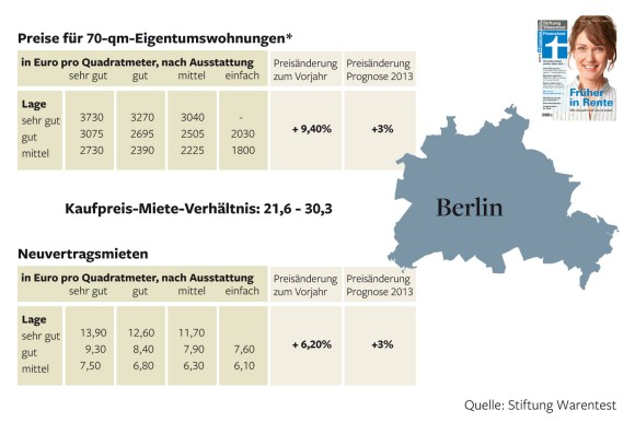 Rent vs Purchase Price-Berlin