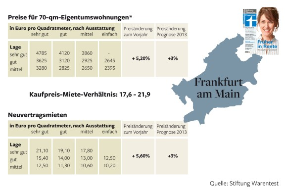 Rent vs Purchase Price-Frankfurt A.M