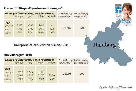 Rent vs Purchase Price-Hamburg