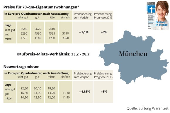 Rent vs Purchase Price-Munich