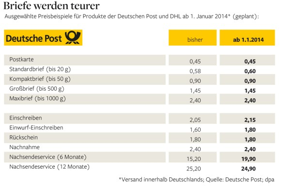 Deutsche Post Changes