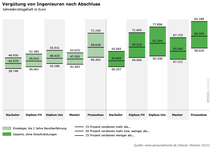 Engineers in Germany Income According to Degree type