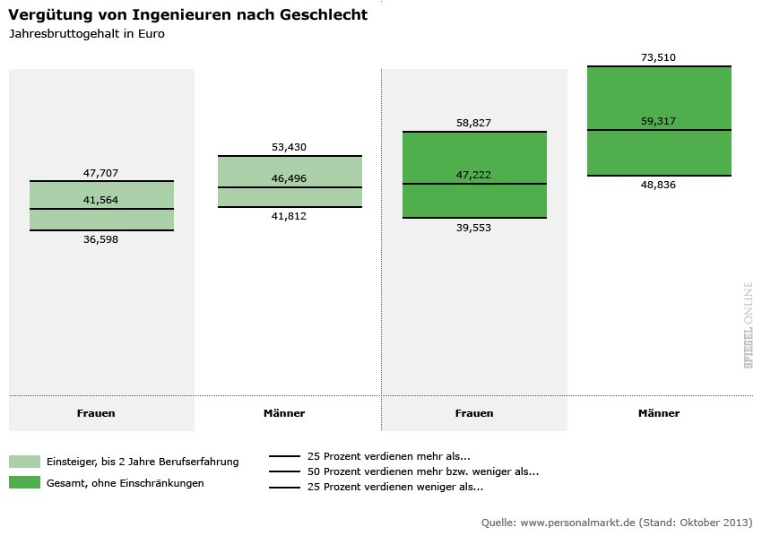 Engineers in Germany Income According to Gender