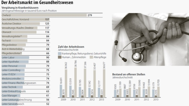 How Much do Doctors in Germany Earn?