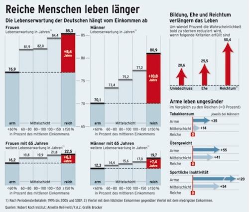 Rich People Live Longer in Germany