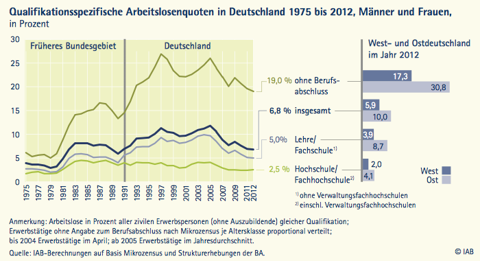 Unemployment rates in Germany