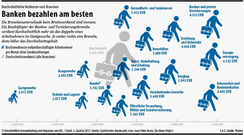 Which Sectors Earn What in Germany