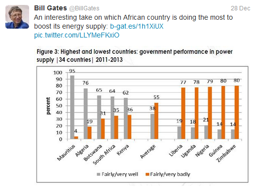 Which African Country is Doing the Most to Boost Energy Supply