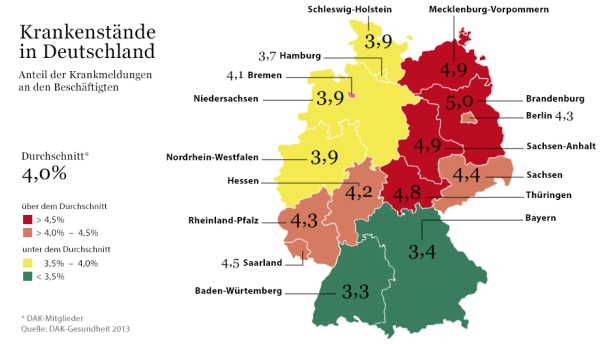 How often are Germans Sick?