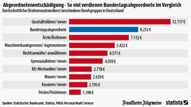 MPs salaries in Germany