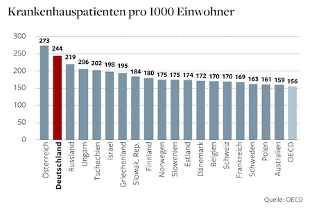 Patients per 1000 citizens
